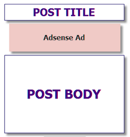 Inserir anúncios do Adsense dentro dos posts no Blogger